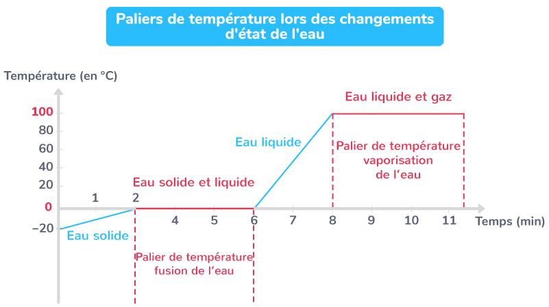 Paliers de température lors des changements d'état de l'eau