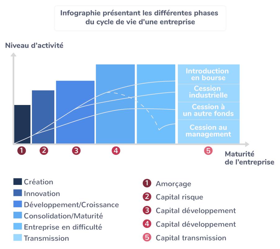 Le cycle de vie d'une entreprise