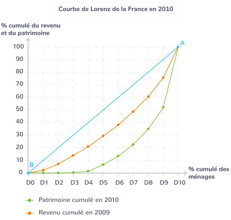 La représentation graphique (courbe de Lorenz) de la distribution des niveaux de vie et des patrimoines en France