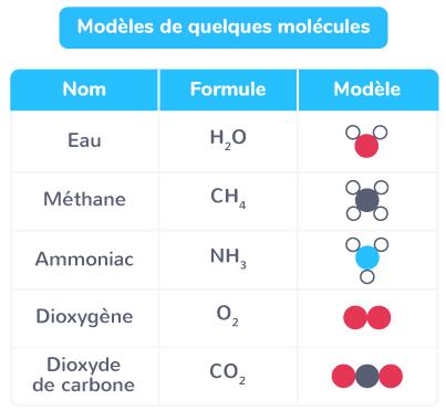 Modèles de quelques molécules