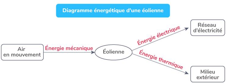 Diagramme énergétique d'une éolienne