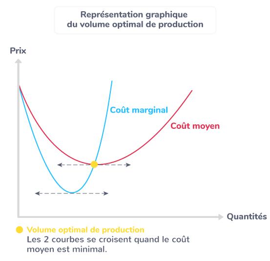 Représentation graphique du volume optimal de production