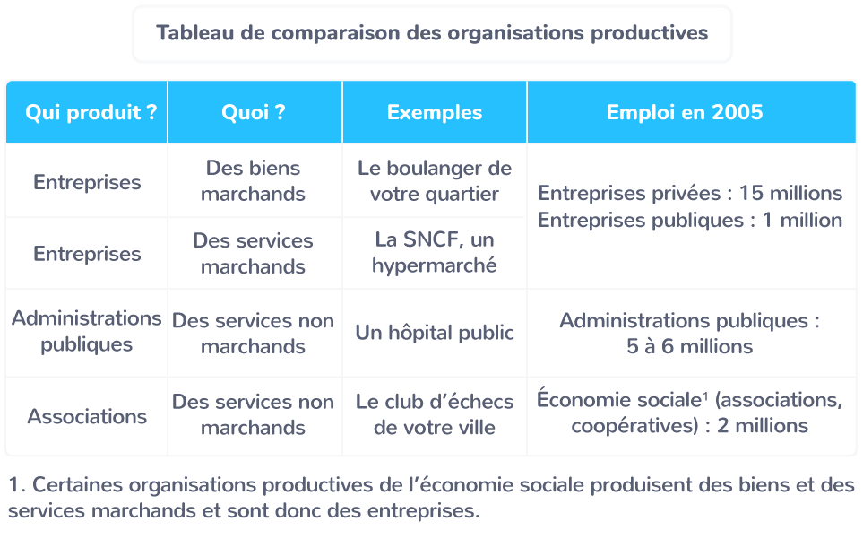 Les organisations productives