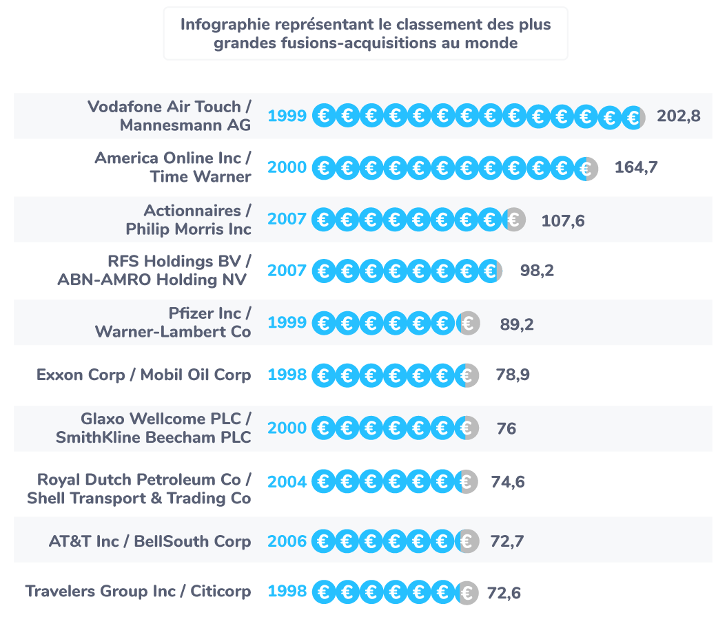 Les 10 plus grandes fusions-acquisitions au monde