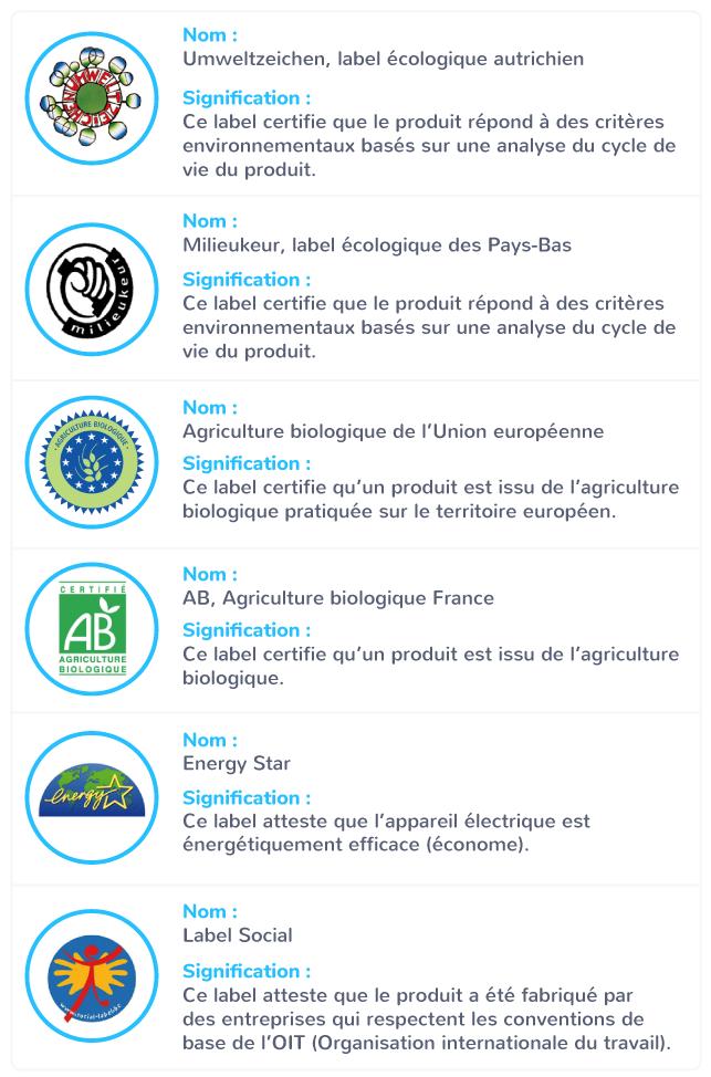Les différents labels dans l'Union européenne